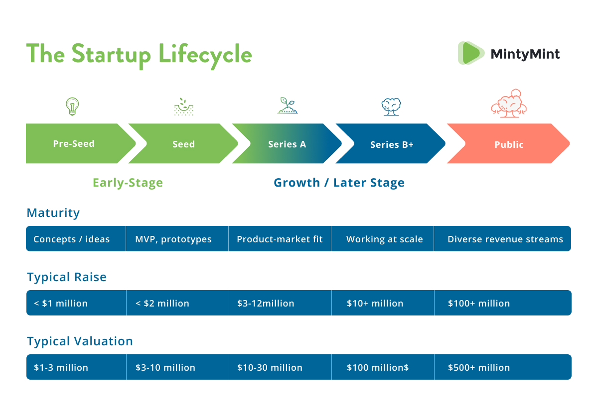 The startup lifecycle (startup funding).