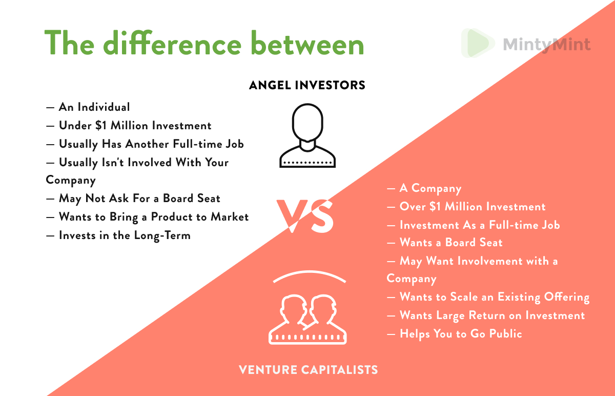 Difference between types of investors (startup funding).