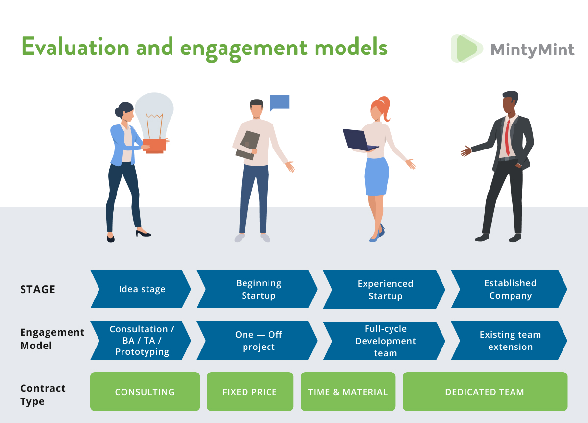 Evaluation and engagement models for startup funding.