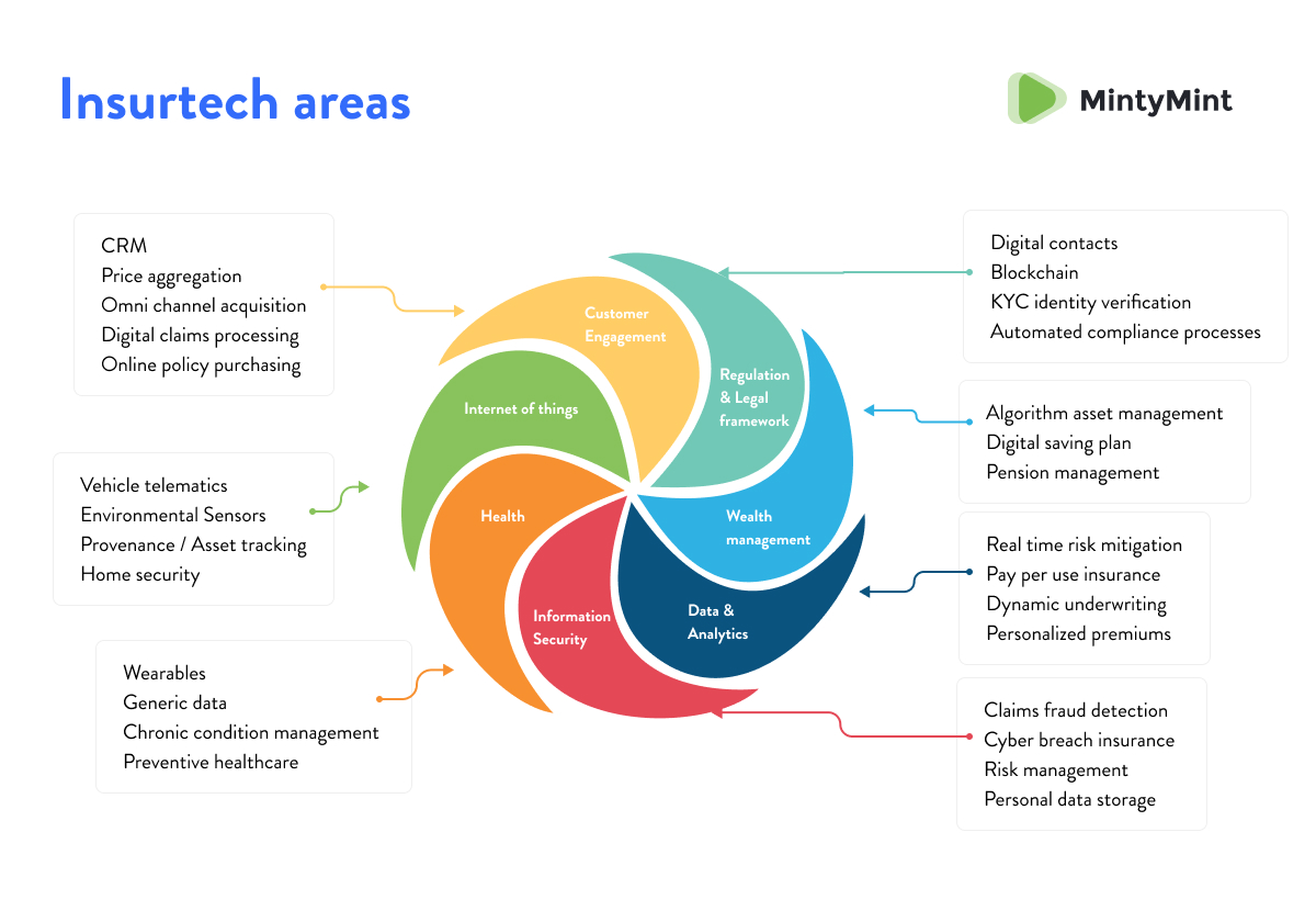 InsureTech areas (digital transformation for Insurance Companies).