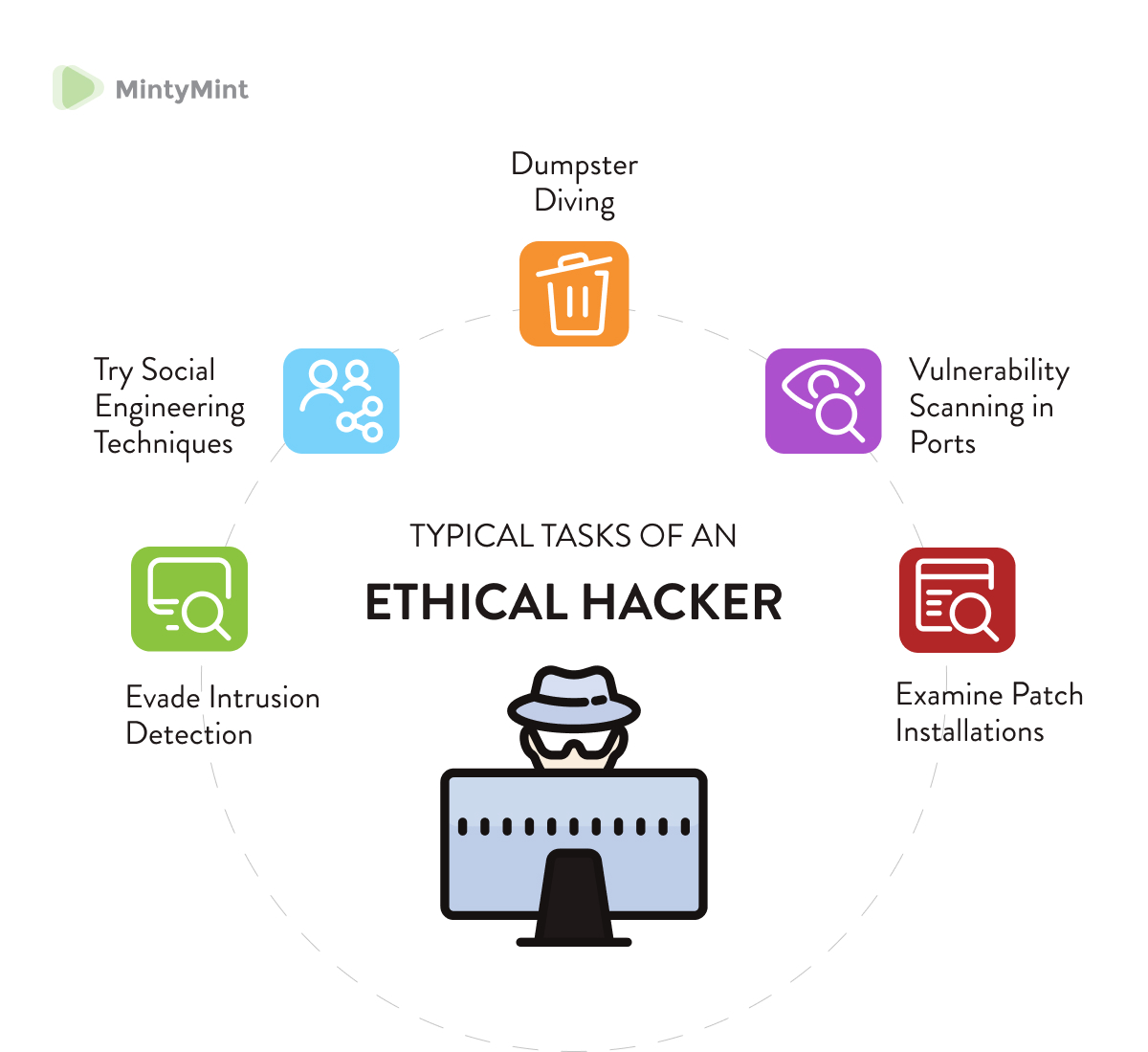 Ethical hacker duties (fintech challenges in 2020).