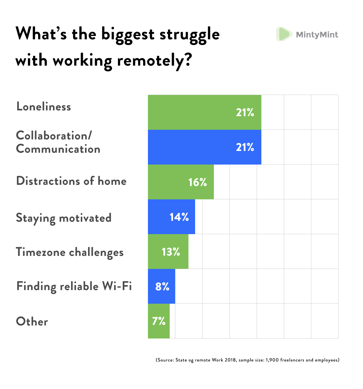 List of the biggest struggles on the way to effective remote work.