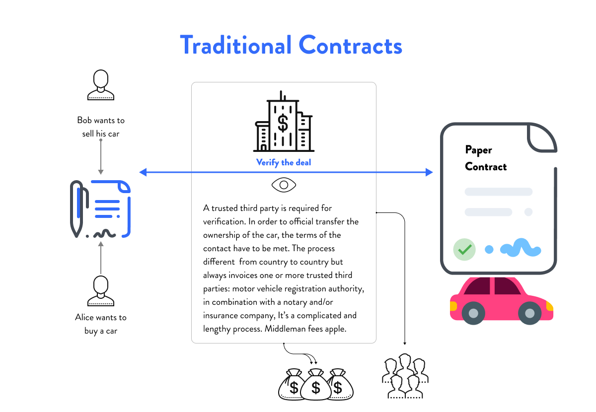 Traditional contracts versus Blockchain contracts for insurance companies (digital transformation).