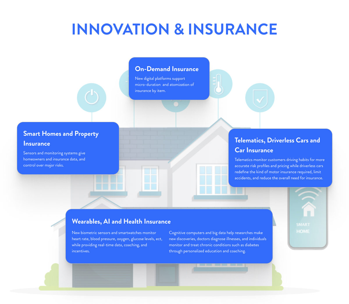 Digital transformation components for insurance companies: Innovation & Insurance; on-demand insurance, telematics, property insurance, wearables & AI.