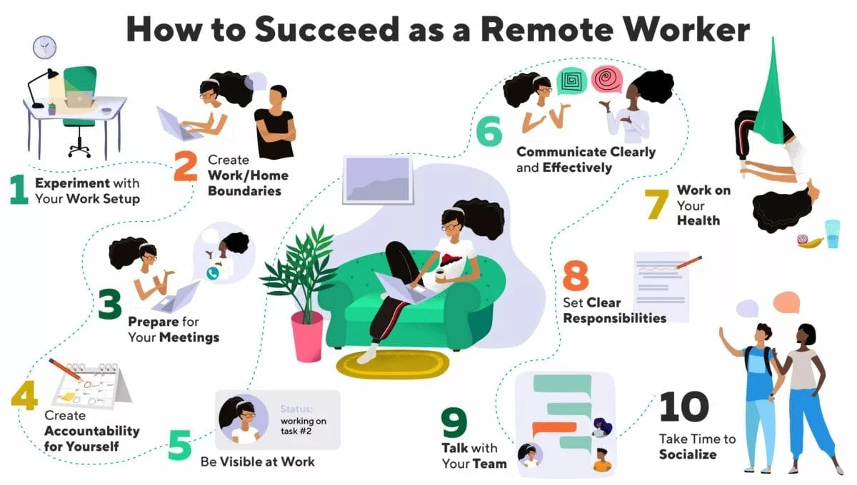 Roadmap to making remote work effective during the pandemic.