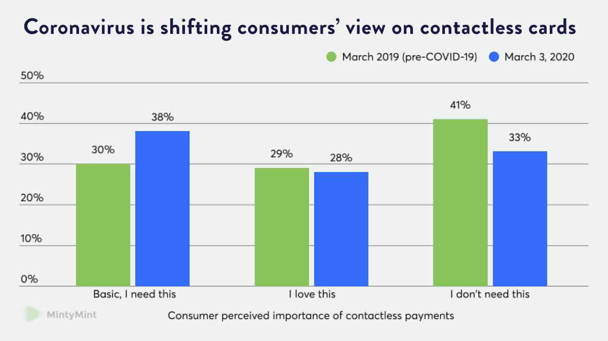 Consumer peirceived importance of contactless payments