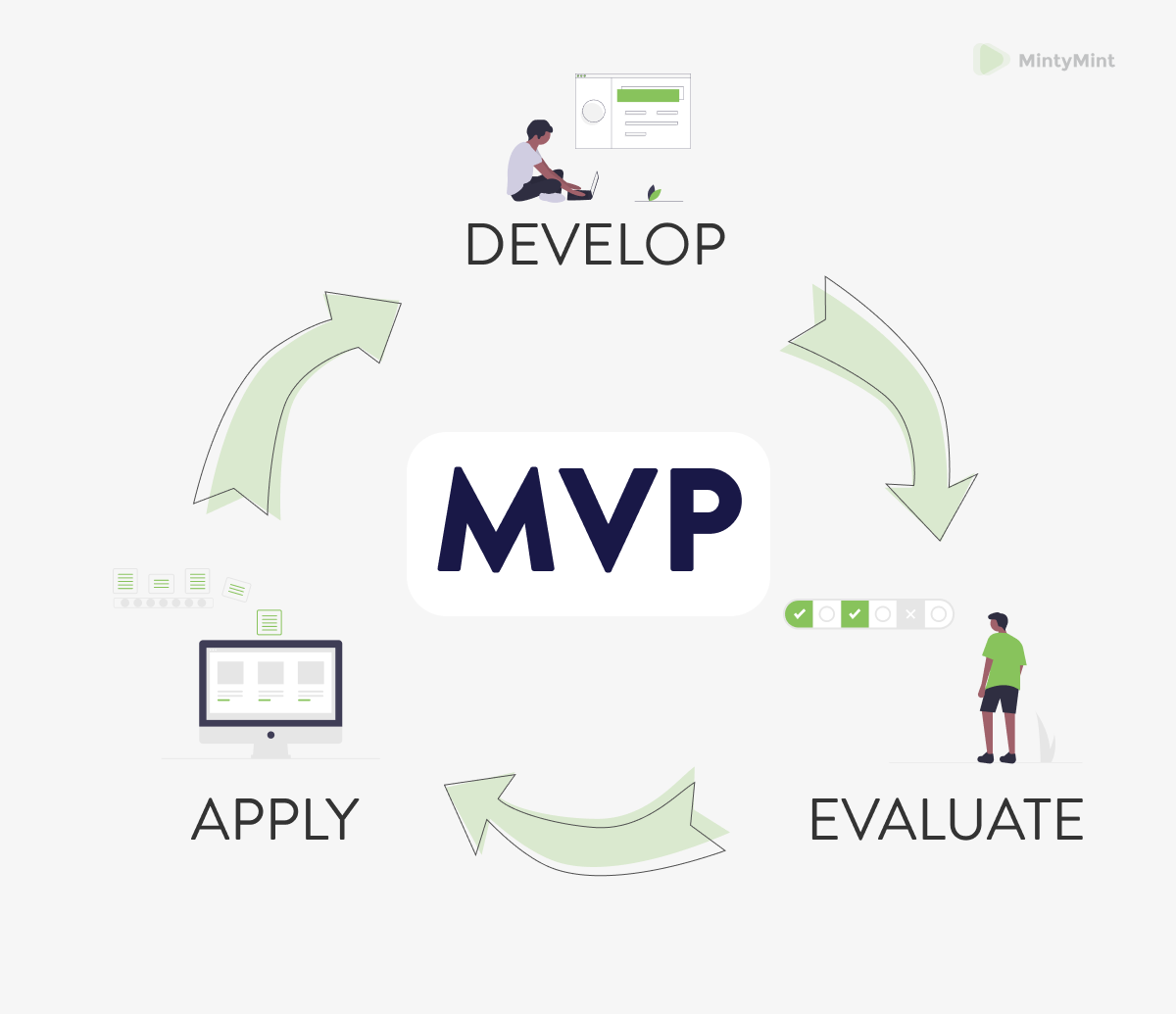 The Minimum Viable Product process cycle.