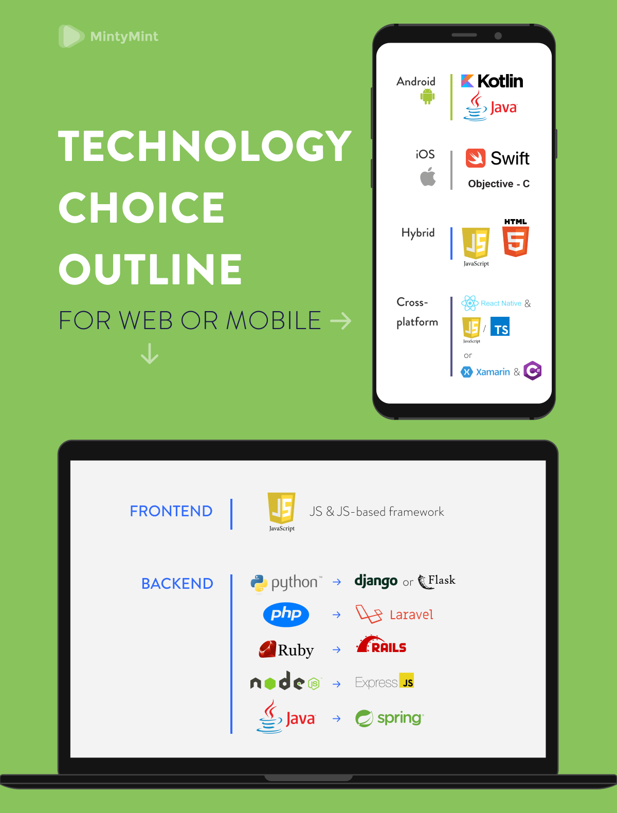 technology choice outline (how to choose the right tech stack)