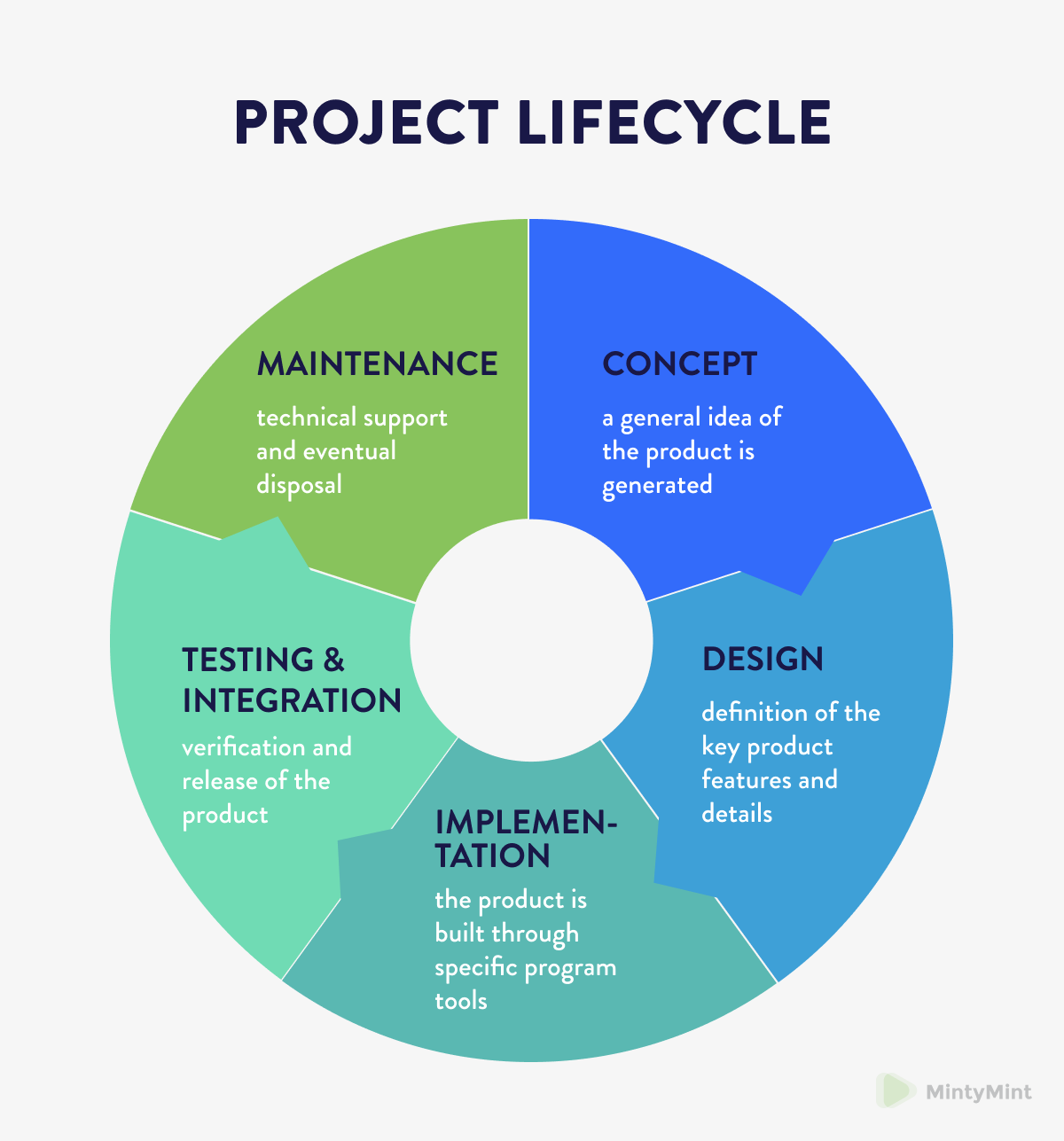 tech project lifecycle (how to choose the right tech stack)