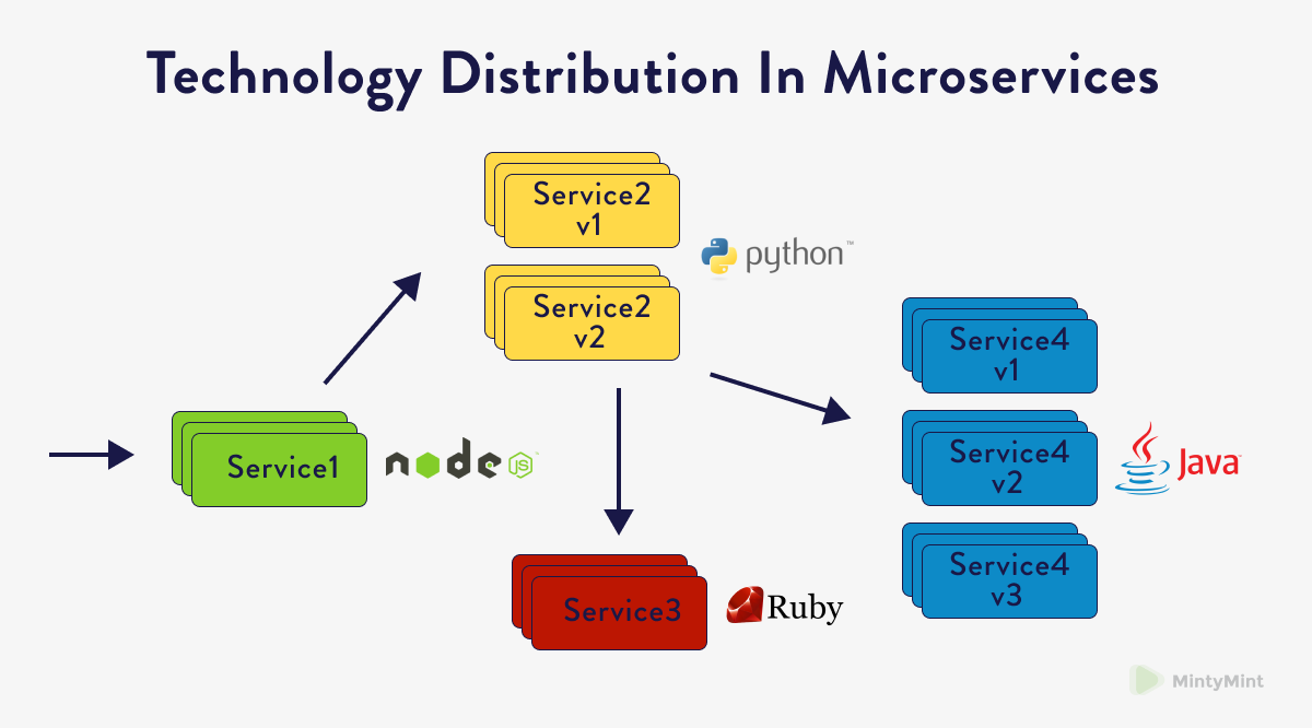 Technology Distribution In Microservices.