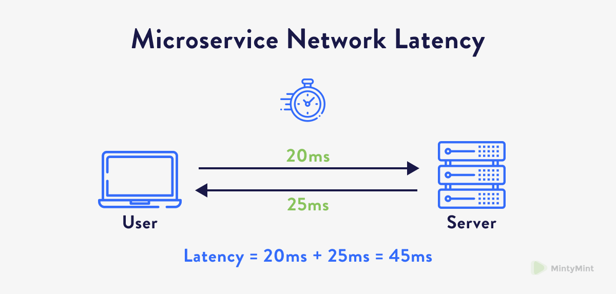 Representation of latency in a MIcroservices system.