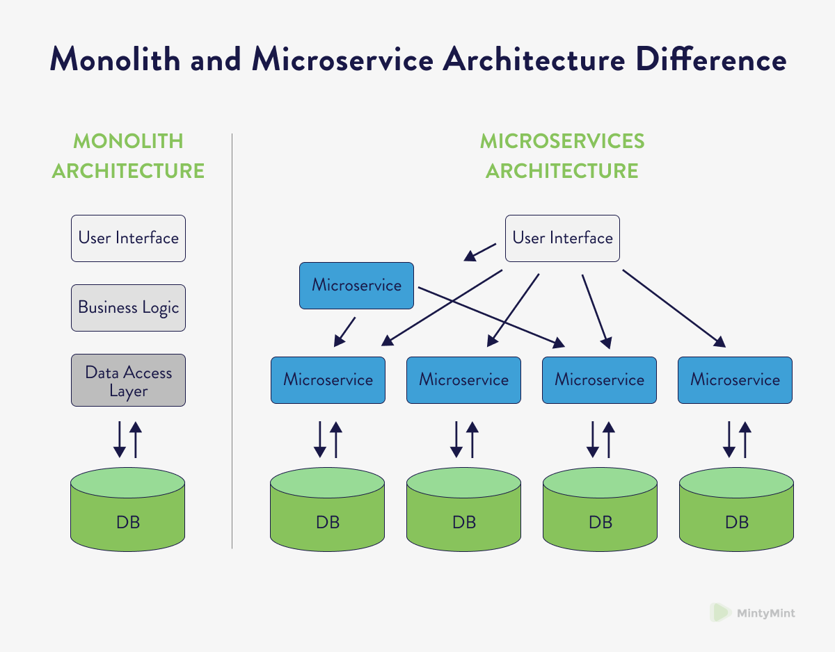 A comparison between the structures of microservices and monolithic software.
