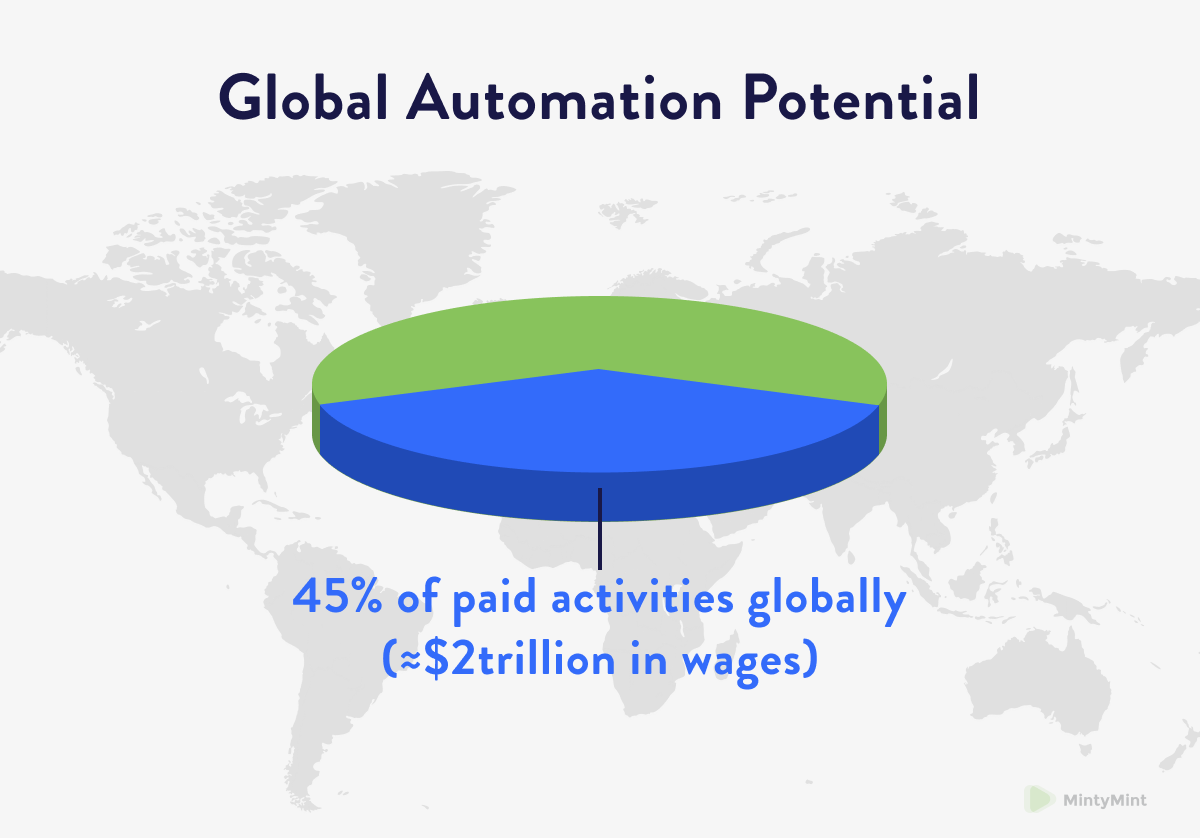 global potential of business process automation