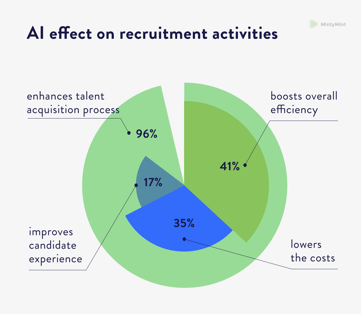 AI Big Data IoT influence on recruitment activities