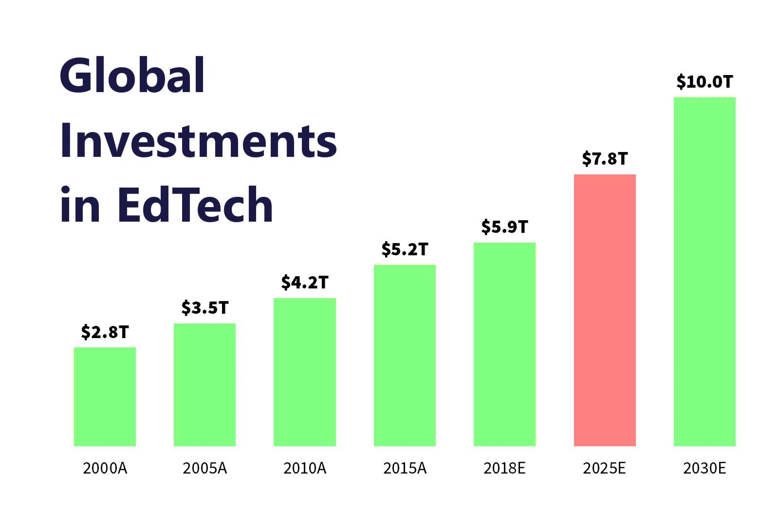 Global EdTech Development Investments Graph Over Years